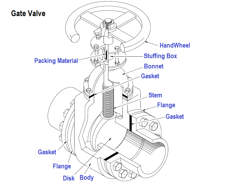 What is Gate Valve ?