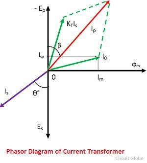 phasor-diagram-of-current-transformer