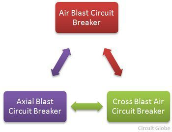 air-blast-type-circuit-breaker