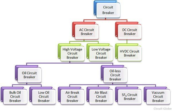 circuit-breaker-types