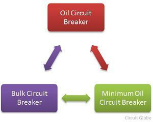 types-of-oil-circuit-breaker