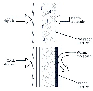 The Function of an Insulation Vapour Barrier