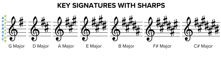 Key Signatures with Sharps